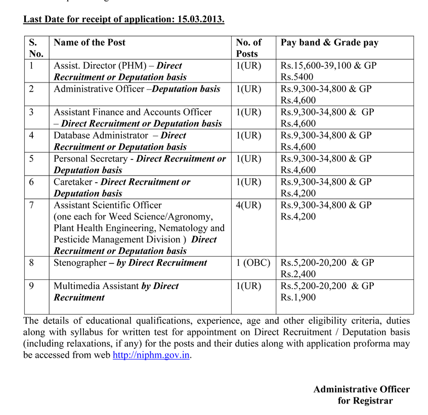 NIPHM Recruitment - 2013 : Recruitment for the posts of Assist. Director (PHM) , Administrative Officer, Assistant Finance and Accounts Officer, Database Administrator, Personal Secretary, Caretaker, Assistant Scientific Officer (WS/Agronomy), Assistant Scientific Officer (PHE), Assistant Scientific Officer (Nematology), Assistant Scientific Officer (PMD), Stenographer and Multimedia Assistant at NIPHM on Direct Recruitment or Deputation basis